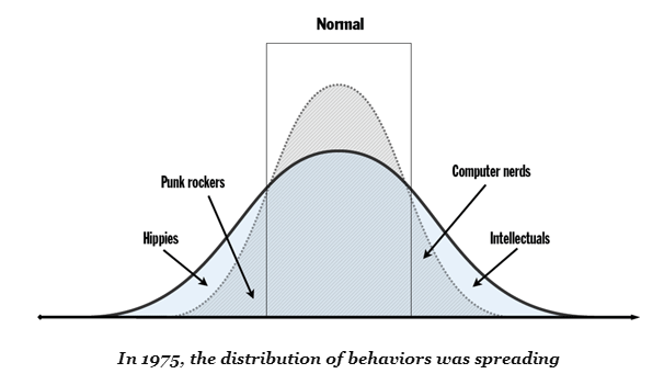 A flatter bell curve in 1975