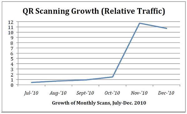 QR Code Scanning Growth