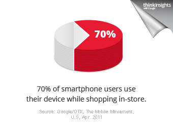 70% of smartphone users use their device while shopping in stores.