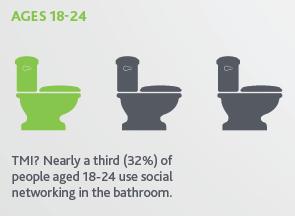 32 network in bathroom