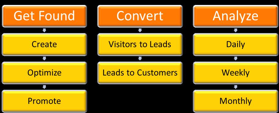 GetFound Convert Analyze