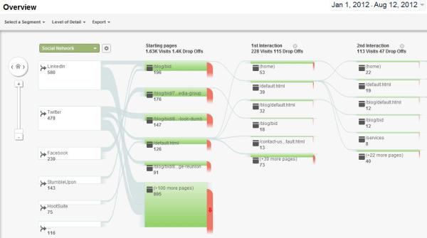 Google Social Visitors Flow Chart resized 600