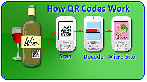 How QR Codes Work