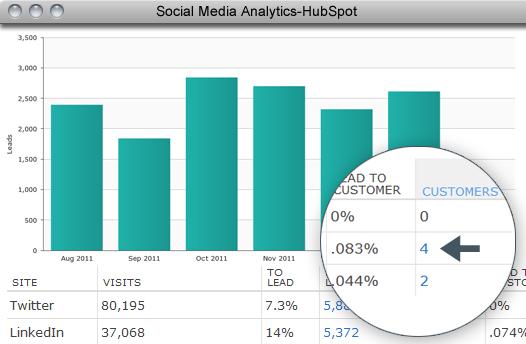 Hub Spot social measure2