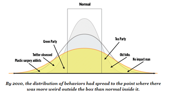 The NEW Nomral Bell Curve