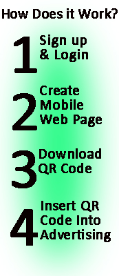 QRCodes How Does it work