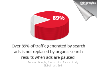 89% of traffic not replaced by SEO