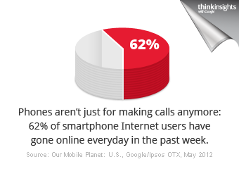 62% of smartphone users have gone online everyday in the past week.
