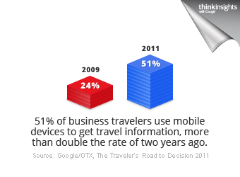 51% of business travelers use mobile devices to get travel info.