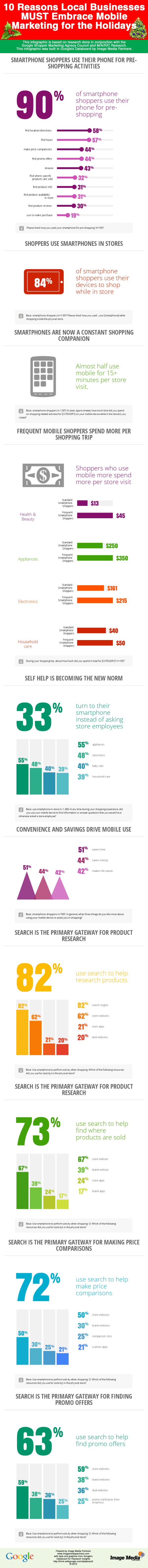 Local businesses must embrace Mobile marketing for the holidays resized 600