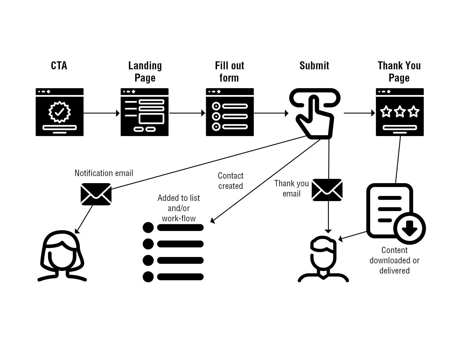 Edit-ContentArtboard 9