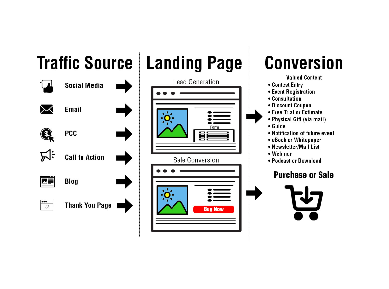 Types of Landing-Pages